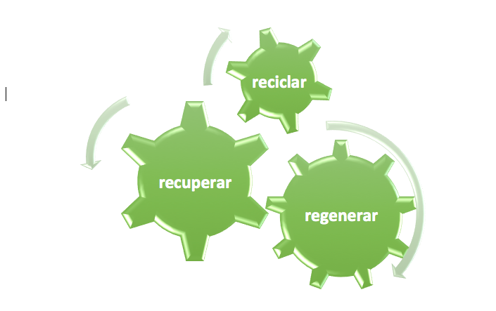 reciclar-recuperar-regenerar